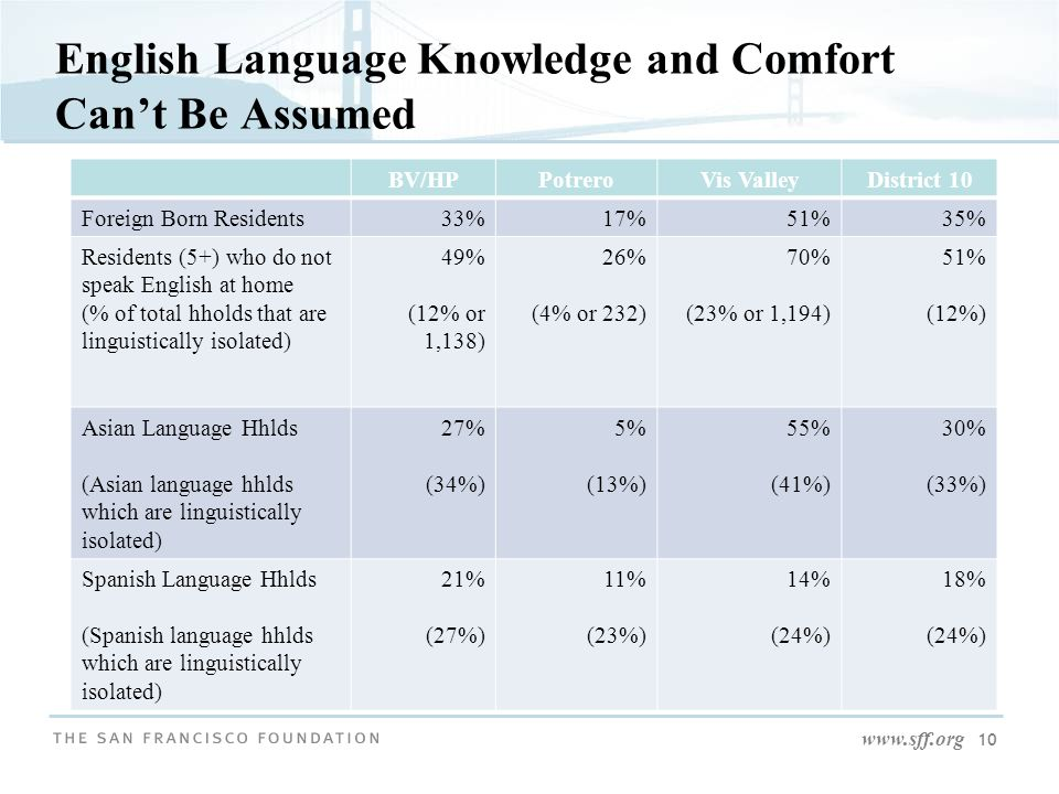 www.sff.org 10 English Language Knowledge and Comfort Can't Be Assumed BV/HPPotreroVis ValleyDistrict 10 Foreign Born Residents33%17%51%35% Residents (5+) who do not speak English at home (% of total hholds that are linguistically isolated) 49% (12% or 1,138) 26% (4% or 232) 70% (23% or 1,194) 51% (12%) Asian Language Hhlds (Asian language hhlds which are linguistically isolated) 27% (34%) 5% (13%) 55% (41%) 30% (33%) Spanish Language Hhlds (Spanish language hhlds which are linguistically isolated) 21% (27%) 11% (23%) 14% (24%) 18% (24%)