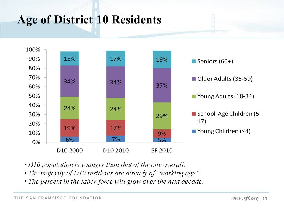 www.sff.org 11 Age of District 10 Residents D10 population is younger than that of the city overall.