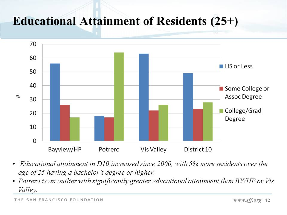 www.sff.org 12 Educational Attainment of Residents (25+) Educational attainment in D10 increased since 2000, with 5% more residents over the age of 25 having a bachelor's degree or higher.