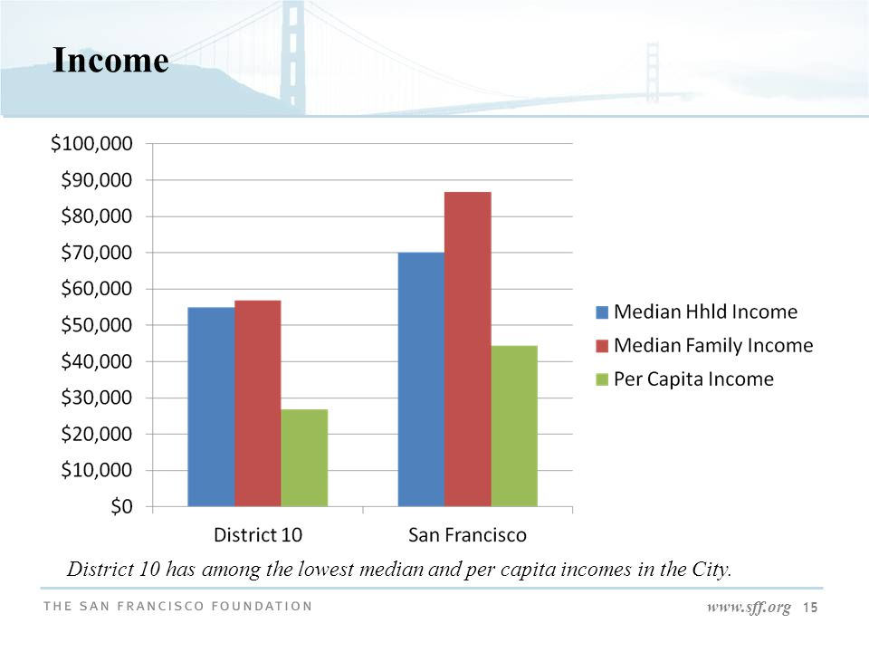 www.sff.org 15 Income District 10 has among the lowest median and per capita incomes in the City.