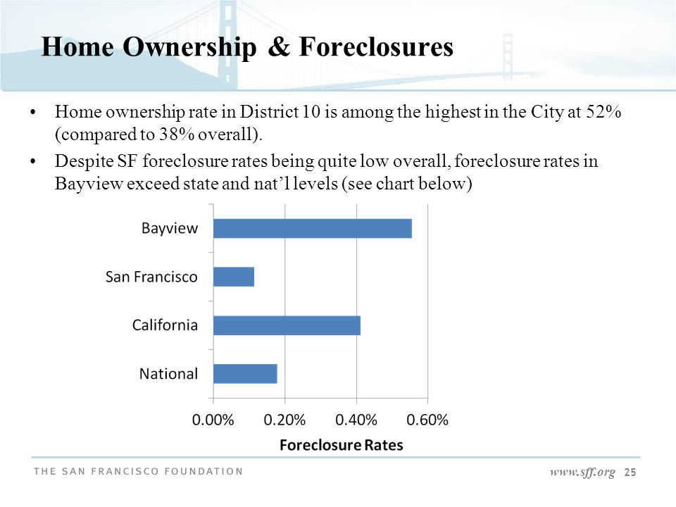 www.sff.org 25 Home Ownership & Foreclosures Home ownership rate in District 10 is among the highest in the City at 52% (compared to 38% overall).