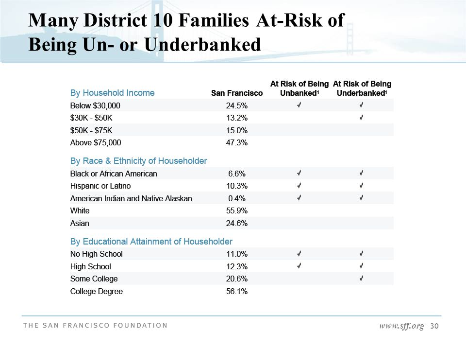 www.sff.org 30 Many District 10 Families At-Risk of Being Un- or Underbanked