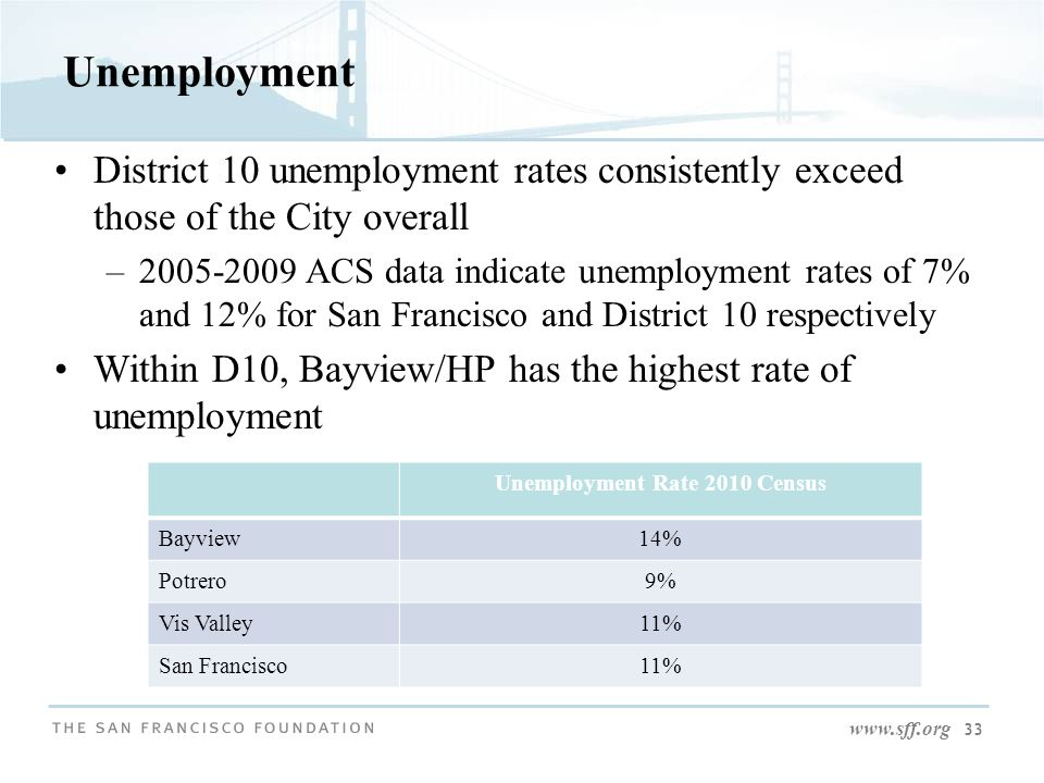 www.sff.org 33 Unemployment District 10 unemployment rates consistently exceed those of the City overall –2005-2009 ACS data indicate unemployment rat
