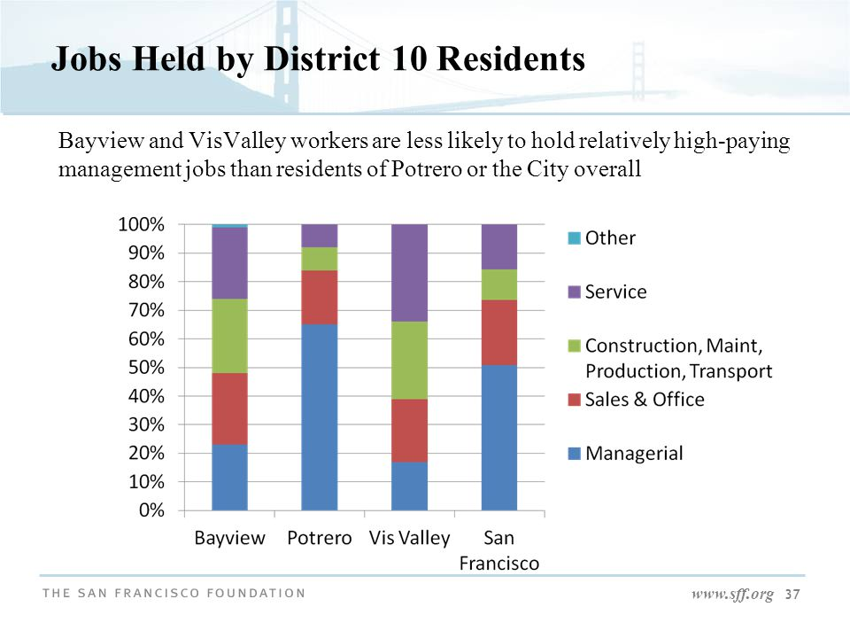 www.sff.org 37 Jobs Held by District 10 Residents Bayview and VisValley workers are less likely to hold relatively high-paying management jobs than re