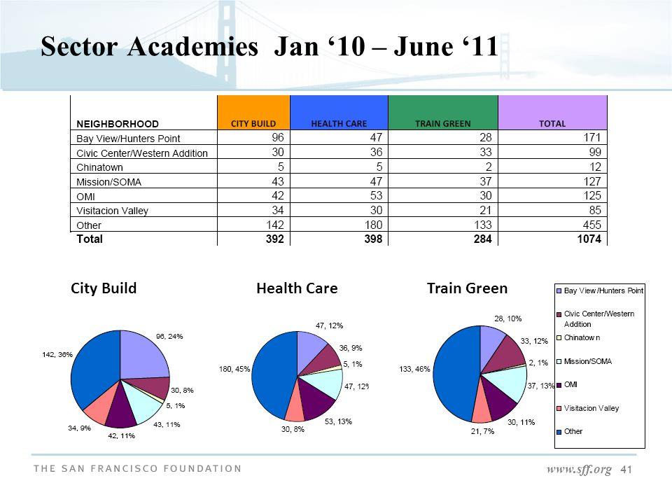 www.sff.org 41 Sector Academies Jan '10 – June '11 City BuildHealth CareTrain Green