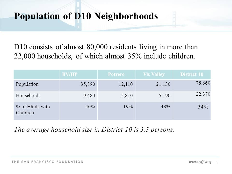 www.sff.org 5 Population of D10 Neighborhoods D10 consists of almost 80,000 residents living in more than 22,000 households, of which almost 35% include children.