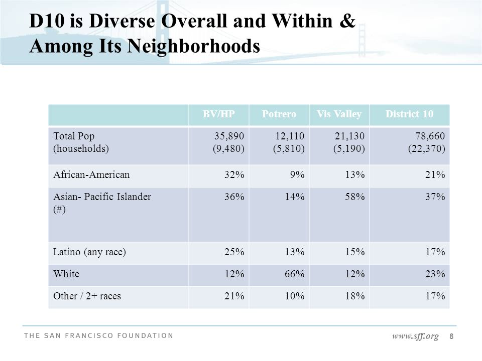 www.sff.org 8 D10 is Diverse Overall and Within & Among Its Neighborhoods BV/HPPotreroVis ValleyDistrict 10 Total Pop (households) 35,890 (9,480) 12,1