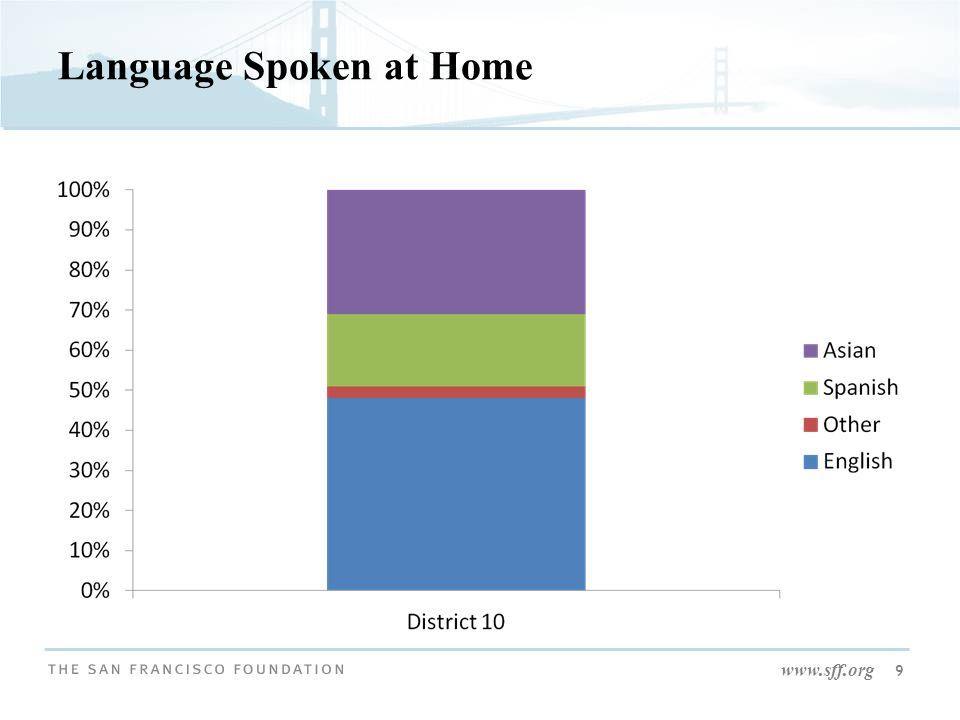 www.sff.org 9 Language Spoken at Home