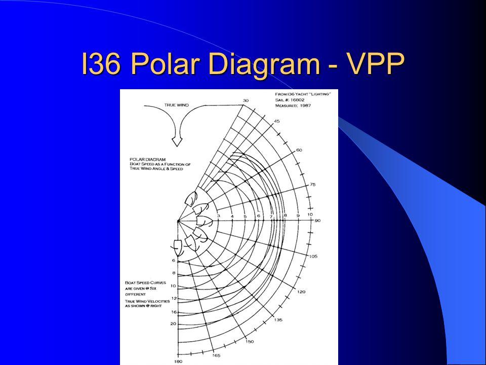 I36 Polar Diagram - VPP