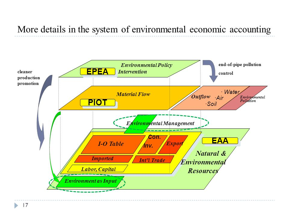 More details in the system of environmental economic accounting 17 Environmental Policy Intervention Material Flow end-of-pipe pollution control · Wat
