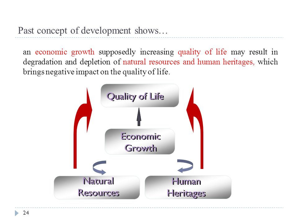 Past concept of development shows… 24 Economic Growth Human Heritages Quality of Life Natural Resources an economic growth supposedly increasing quali