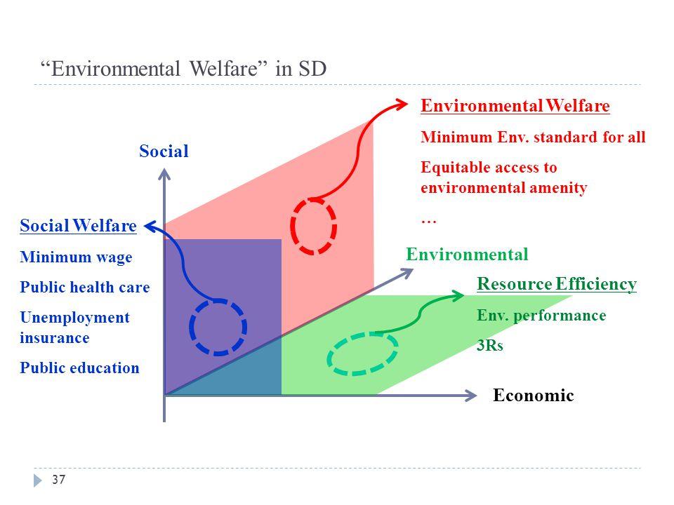 """Environmental Welfare"" in SD 37 Social Environmental Economic Social Welfare Minimum wage Public health care Unemployment insurance Public education"