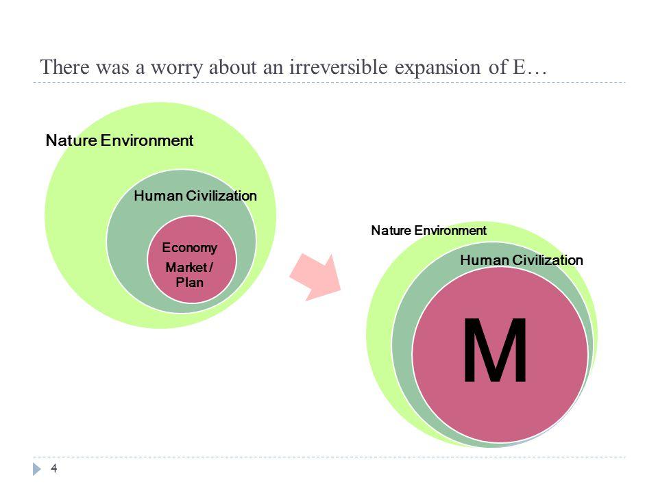 There was a worry about an irreversible expansion of E… 4 Nature Environment Human Civilization Economy Market / Plan Nature Environment M Human Civil