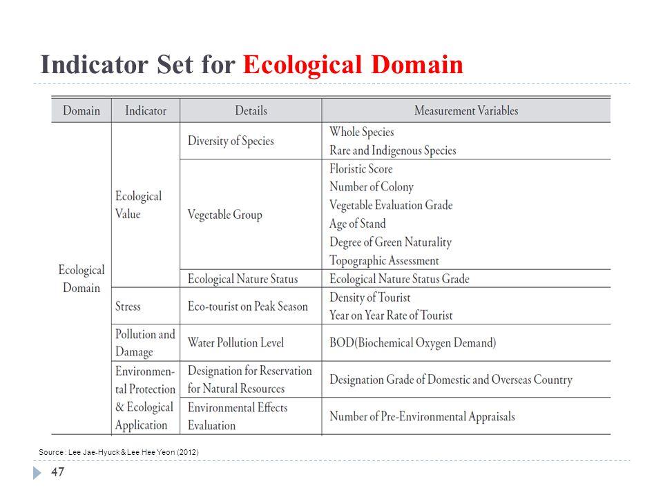 47 Indicator Set for Ecological Domain Source : Lee Jae-Hyuck & Lee Hee Yeon (2012)