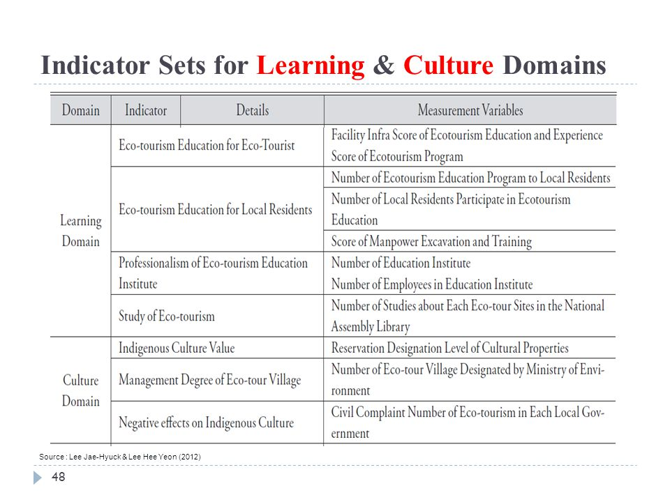 48 Indicator Sets for Learning & Culture Domains Source : Lee Jae-Hyuck & Lee Hee Yeon (2012)
