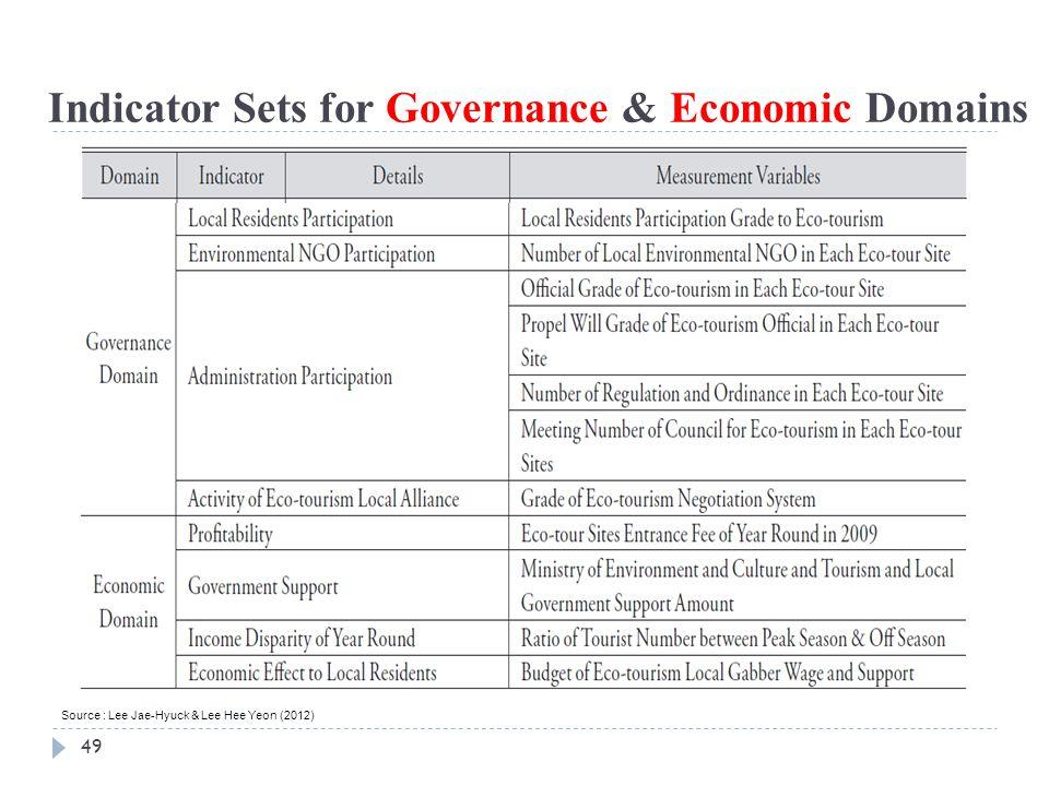 49 Indicator Sets for Governance & Economic Domains Source : Lee Jae-Hyuck & Lee Hee Yeon (2012)
