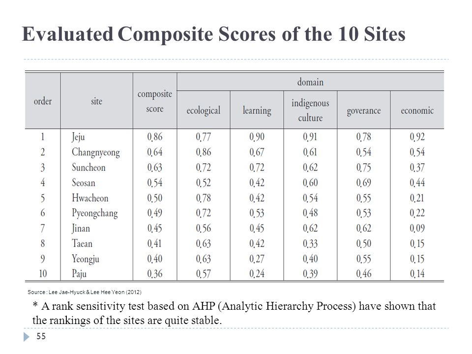 55 Evaluated Composite Scores of the 10 Sites Source : Lee Jae-Hyuck & Lee Hee Yeon (2012) * A rank sensitivity test based on AHP (Analytic Hierarchy