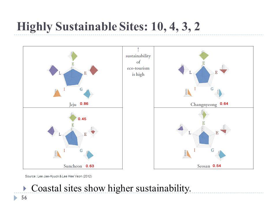 56 Highly Sustainable Sites: 10, 4, 3, 2 0.86 0.63 0.64 0.54 0.45 Source : Lee Jae-Hyuck & Lee Hee Yeon (2012)  Coastal sites show higher sustainabil