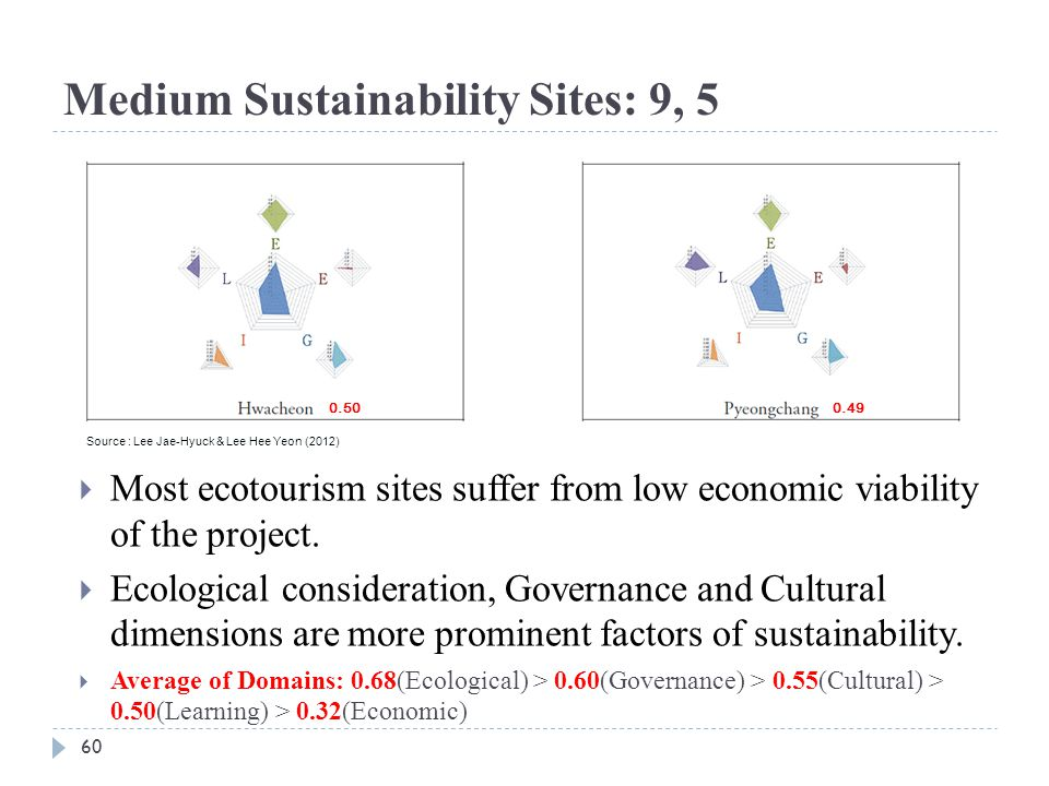 60 Medium Sustainability Sites: 9, 5  Most ecotourism sites suffer from low economic viability of the project.  Ecological consideration, Governance