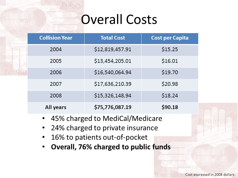 Overall Costs Collision YearTotal CostCost per Capita 2004$12,819,457.91$15.25 2005$13,454,205.01$16.01 2006$16,540,064.94$19.70 2007$17,636,210.39$20.98 2008$15,326,148.94$18.24 All years$75,776,087.19$90.18 45% charged to MediCal/Medicare 24% charged to private insurance 16% to patients out-of-pocket Overall, 76% charged to public funds Cost expressed in 2008 dollars
