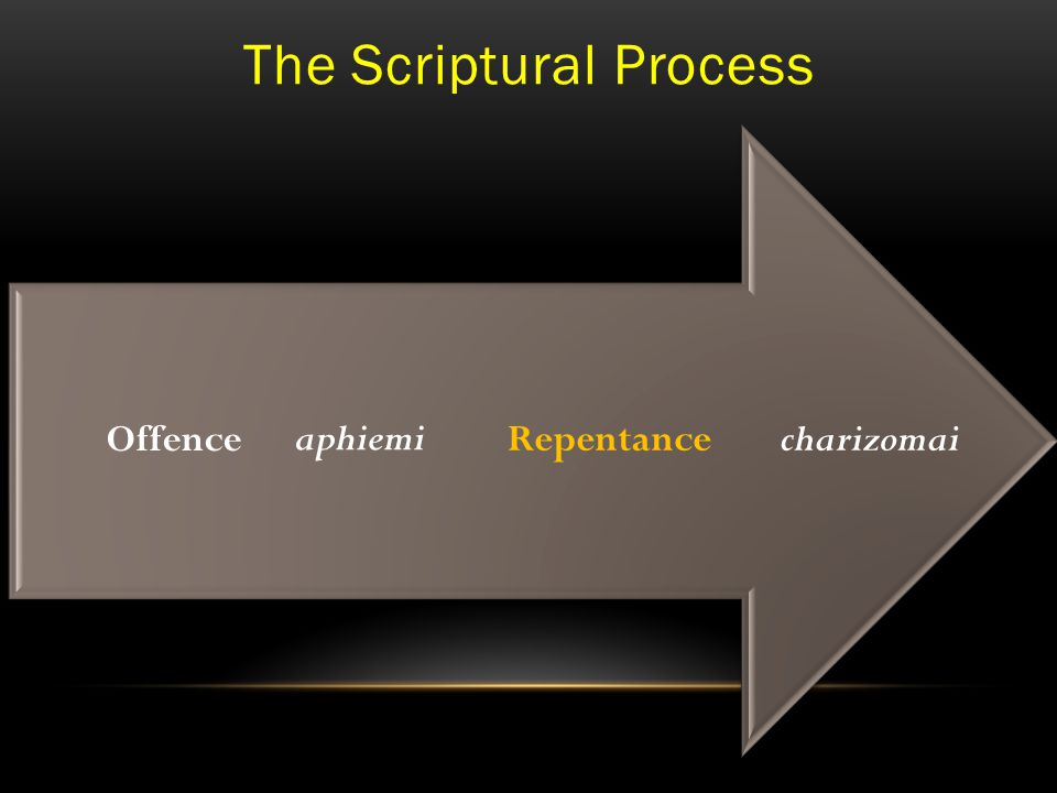 The Scriptural Process charizomaiRepentance aphiemi Offence