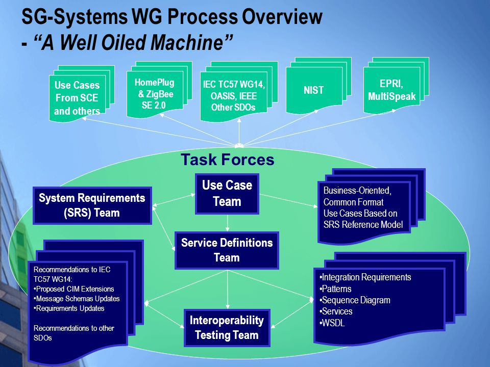 "SG-Systems WG Process Overview - ""A Well Oiled Machine"" Use Case Team System Requirements (SRS) Team Service Definitions Team Use Cases From SCE and o"