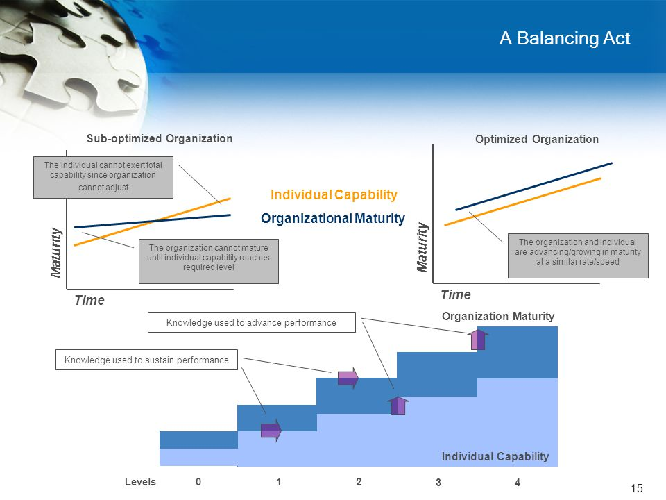 15 Time Maturity A Balancing Act Individual Capability Organizational Maturity The organization cannot mature until individual capability reaches required level The individual cannot exert total capability since organization cannot adjust Sub-optimized Organization Optimized Organization The organization and individual are advancing/growing in maturity at a similar rate/speed Individual Capability Organization Maturity Levels 1 02 3 4 Knowledge used to sustain performance Knowledge used to advance performance Time Maturity