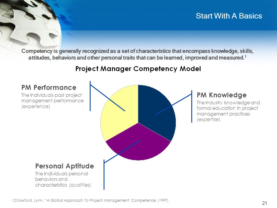 21 Start With A Basics PM Knowledge The industry knowledge and formal education in project management practices (expertise) PM Performance The individ