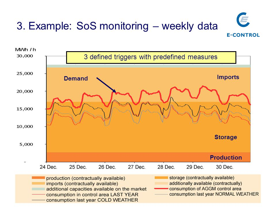 3 defined triggers with predefined measures Imports Production Storage Demand 3. Example: SoS monitoring – weekly data