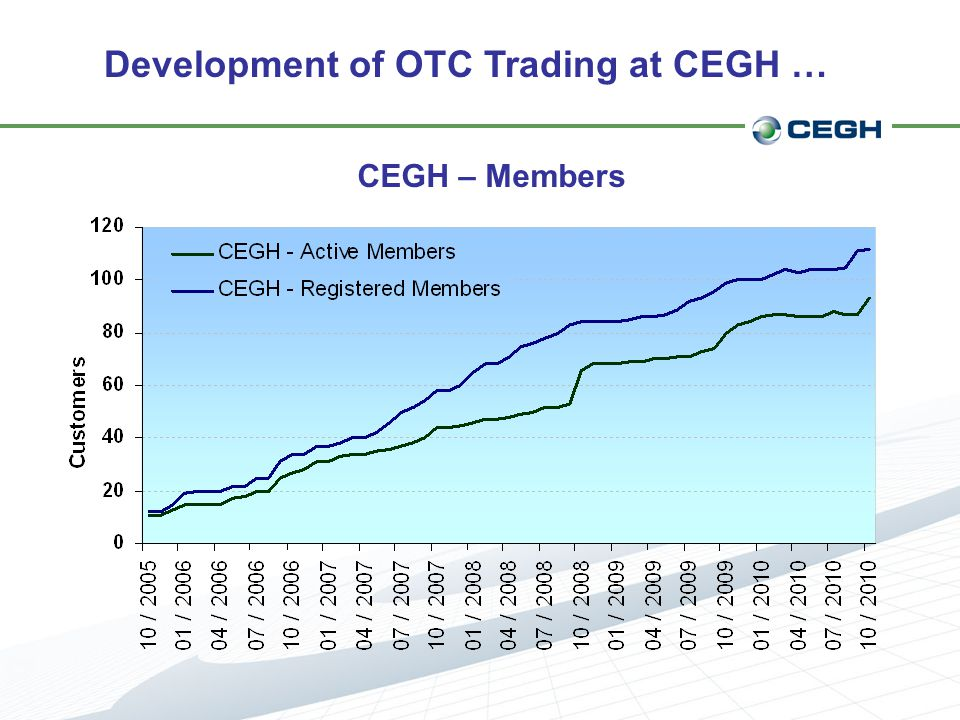 Development of OTC Trading at CEGH … CEGH – Members