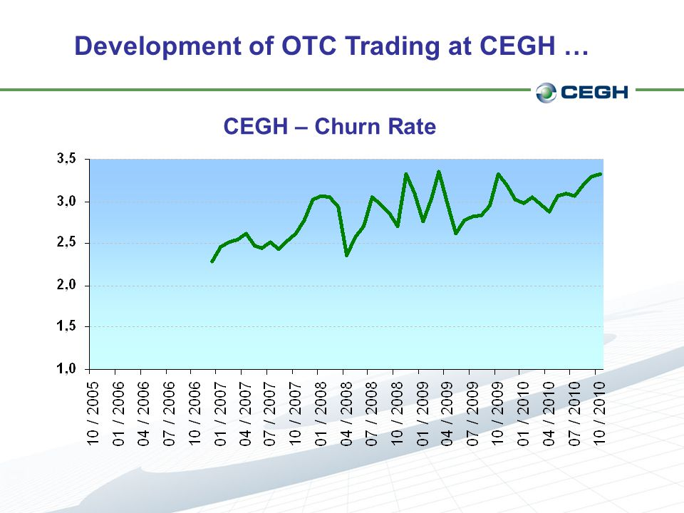 Development of OTC Trading at CEGH … CEGH – Churn Rate
