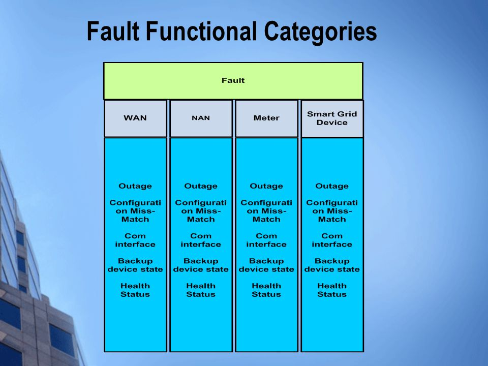 Fault Functional Categories