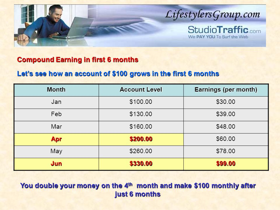 Month Account Level Earnings (per month) Jan$100.00$30.00 Feb$130.00$39.00 Mar$160.00$48.00 Apr$200.00$60.00 May$260.00$78.00 Jun$330.00$99.00 Compound Earning in first 6 months Let's see how an account of $100 grows in the first 6 months You double your money on the 4 th month and make $100 monthly after just 6 months