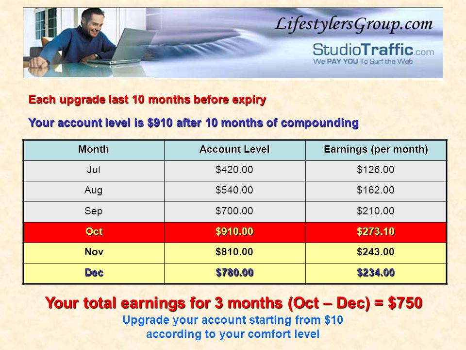 Month Account Level Earnings (per month) Jul$420.00$126.00 Aug$540.00$162.00 Sep$700.00$210.00 Oct$910.00$273.10 Nov$810.00$243.00 Dec$780.00$234.00 Each upgrade last 10 months before expiry Your account level is $910 after 10 months of compounding Your total earnings for 3 months (Oct – Dec) = $750 Upgrade your account starting from $10 according to your comfort level