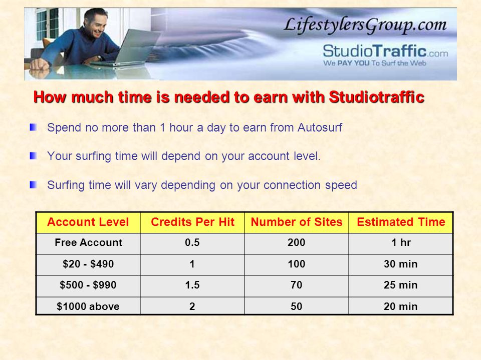 Spend no more than 1 hour a day to earn from Autosurf Your surfing time will depend on your account level.