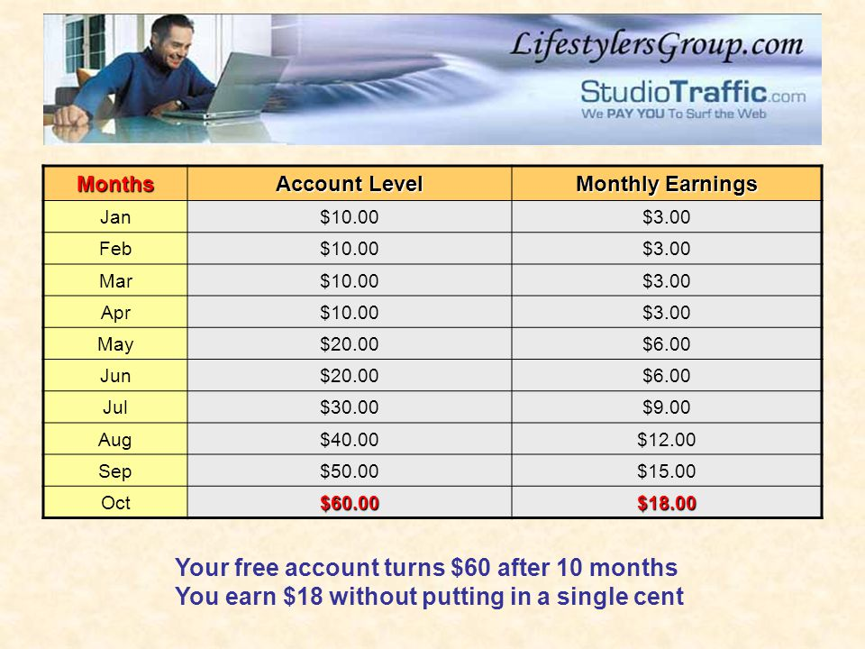 Months Account Level Monthly Earnings Jan$10.00$3.00 Feb$10.00$3.00 Mar$10.00$3.00 Apr$10.00$3.00 May$20.00$6.00 Jun$20.00$6.00 Jul$30.00$9.00 Aug$40.00$12.00 Sep$50.00$15.00 Oct$60.00$18.00 Your free account turns $60 after 10 months You earn $18 without putting in a single cent