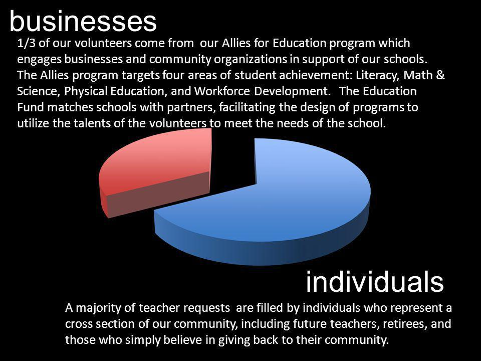 individuals businesses A majority of teacher requests are filled by individuals who represent a cross section of our community, including future teach