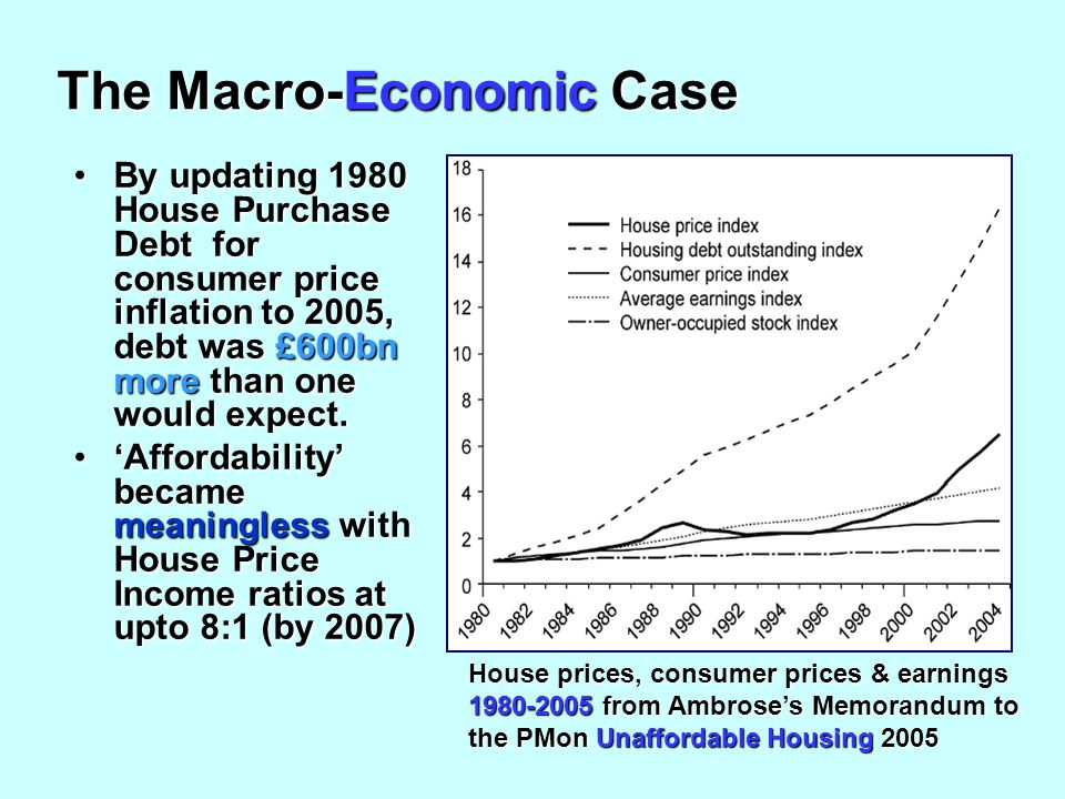 The Macro-Economic Case By updating 1980 House Purchase Debt for consumer price inflation to 2005, debt was £600bn more than one would expect.By updating 1980 House Purchase Debt for consumer price inflation to 2005, debt was £600bn more than one would expect.