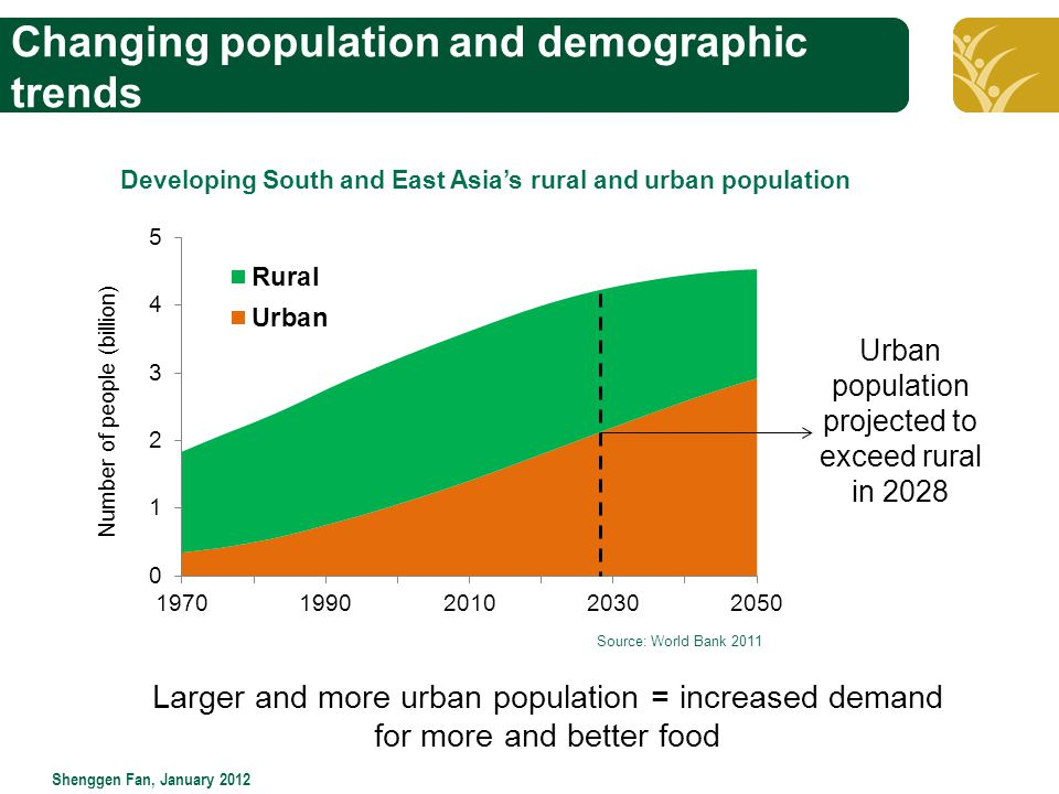 Click to edit Master title style Shenggen Fan, January 2012 Changing population and demographic trends Developing South and East Asia's rural and urban population Larger and more urban population = increased demand for more and better food Source: World Bank 2011
