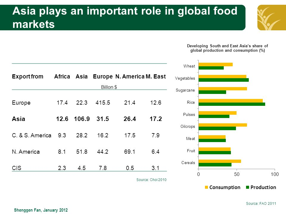 Click to edit Master title style Shenggen Fan, January 2012 Asia plays an important role in global food markets Source: FAO 2011 Export fromAfricaAsiaEuropeN.