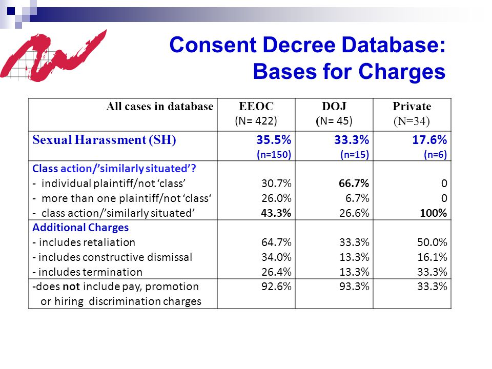 All cases in databaseEEOC (N= 422) DOJ ( N= 45) Private (N=34) Sexual Harassment (SH) 35.5% (n=150) 33.3% (n=15) 17.6% (n=6) Class action/'similarly situated'.