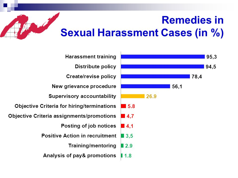 Remedies in Sexual Harassment Cases (in %)