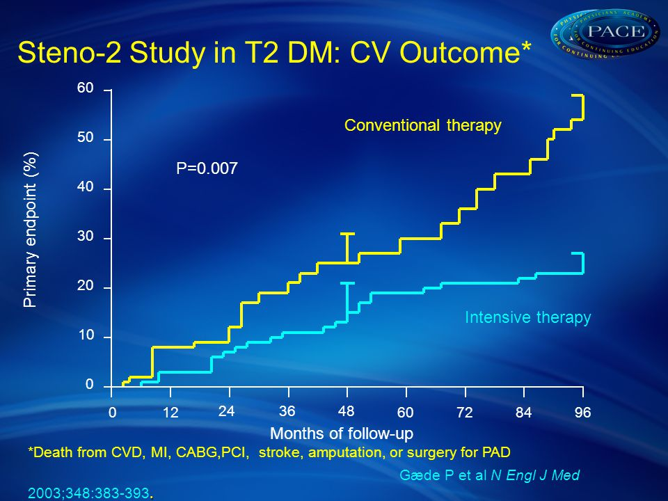 Steno-2 Study in T2 DM: CV Outcome* *Death from CVD, MI, CABG,PCI, stroke, amputation, or surgery for PAD.