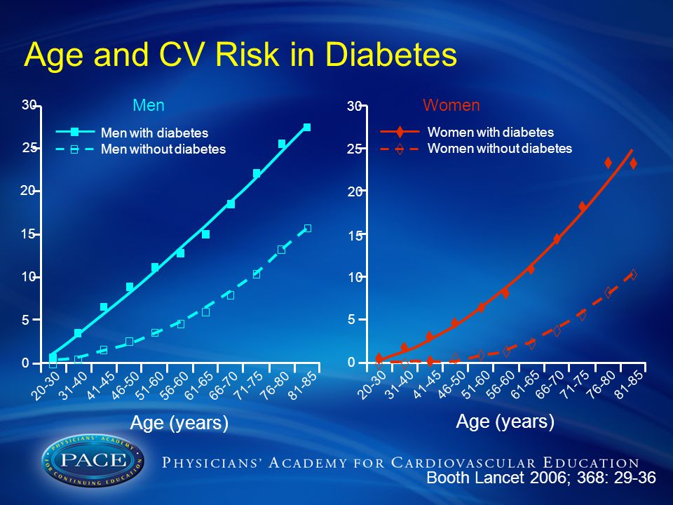 Age and CV Risk in Diabetes Booth Lancet 2006; 368: 29-36 30 25 20 15 10 5 0 20-3031-4041-4546-5051-6056-6061-6566-7071-7576-8081-85 Women Women with diabetes Women without diabetes Age (years) 30 25 20 15 10 5 0 20-3031-4041-4546-5051-6056-6061-6566-7071-7576-8081-85 Men Men with diabetes Men without diabetes Age (years)