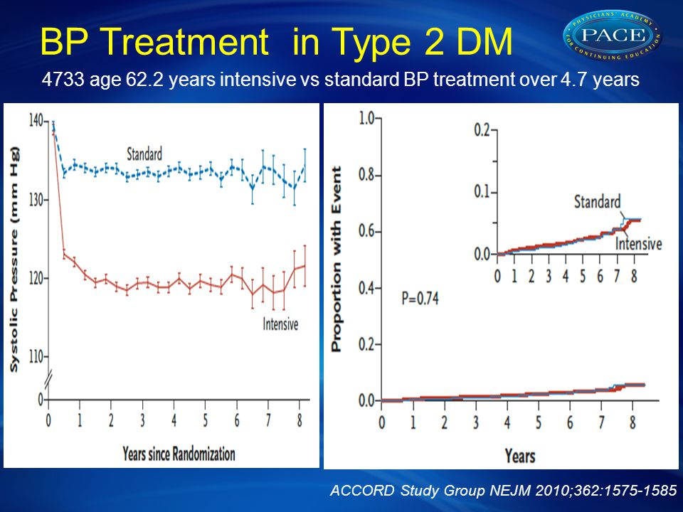 BP Treatment in Type 2 DM 4733 age 62.2 years intensive vs standard BP treatment over 4.7 years ACCORD Study Group NEJM 2010;362:1575-1585