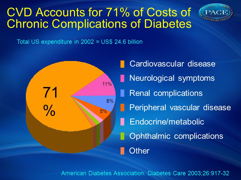 CVD Accounts for 71% of Costs of Chronic Complications of Diabetes 11% 8% 5% 71 % Cardiovascular disease Neurological symptoms Renal complications Peripheral vascular disease Endocrine/metabolic Ophthalmic complications Other Total US expenditure in 2002 = US$ 24.6 billion American Diabetes Association.