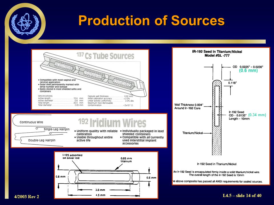 4/2003 Rev 2 I.4.5 – slide 14 of 40 (0.6 mm) (0.34 mm) Production of Sources