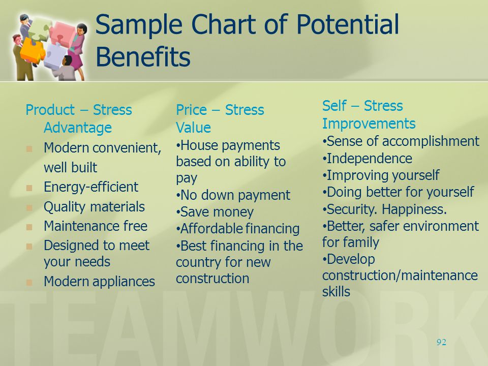 Sample Chart of Potential Benefits Product – Stress Advantage Modern convenient, well built Energy-efficient Quality materials Maintenance free Design