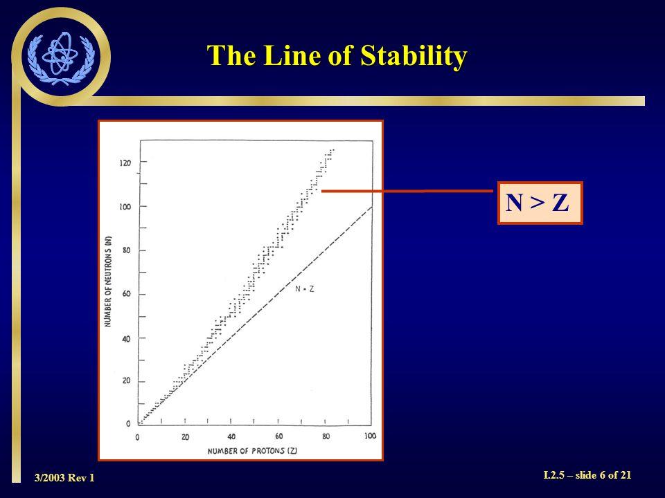 3/2003 Rev 1 I.2.5 – slide 6 of 21 N > Z The Line of Stability