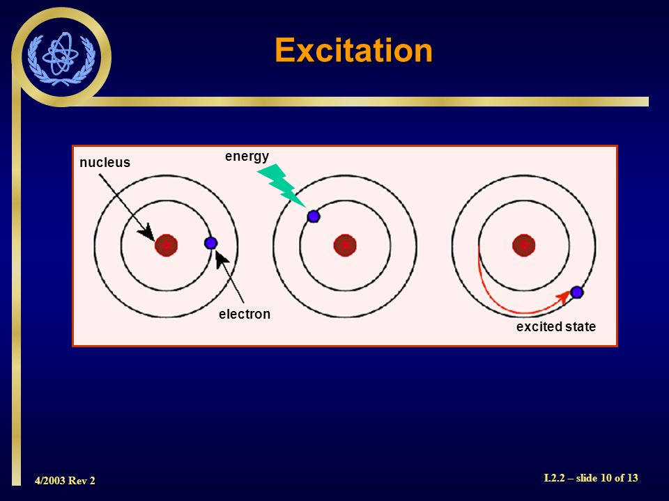 4/2003 Rev 2 I.2.2 – slide 10 of 13 nucleus electron energy excited state Excitation